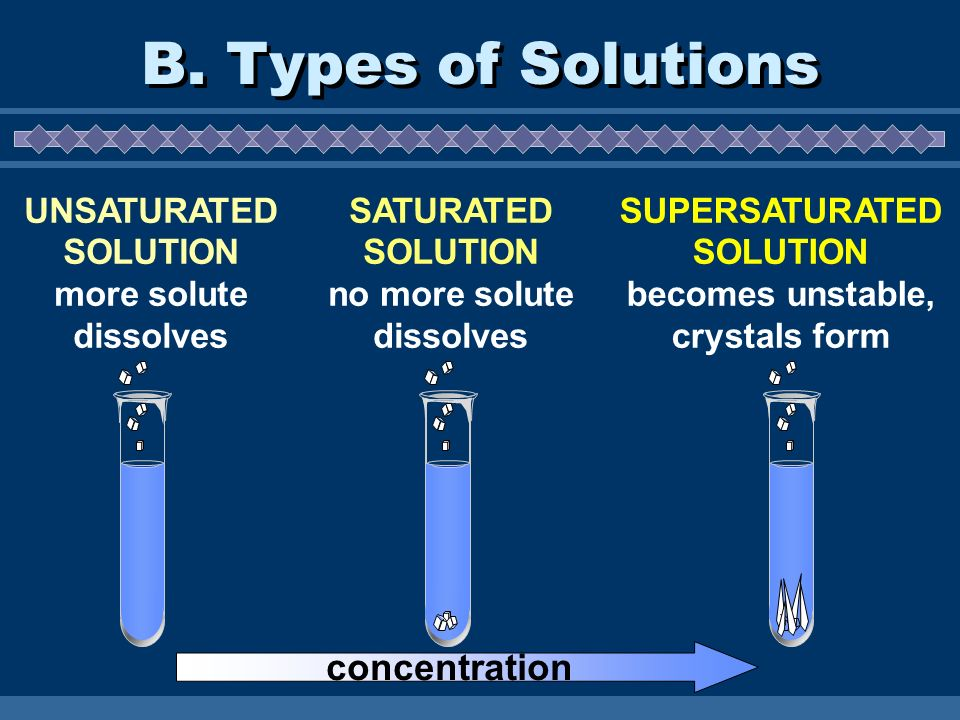 B. Types of Solutions concentration UNSATURATED SOLUTION
