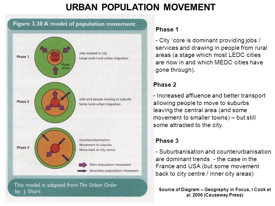 URBAN POPULATION MOVEMENT