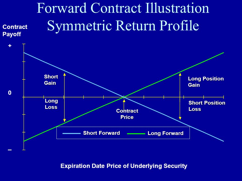 Forward Contract Illustration Symmetric Return Profile