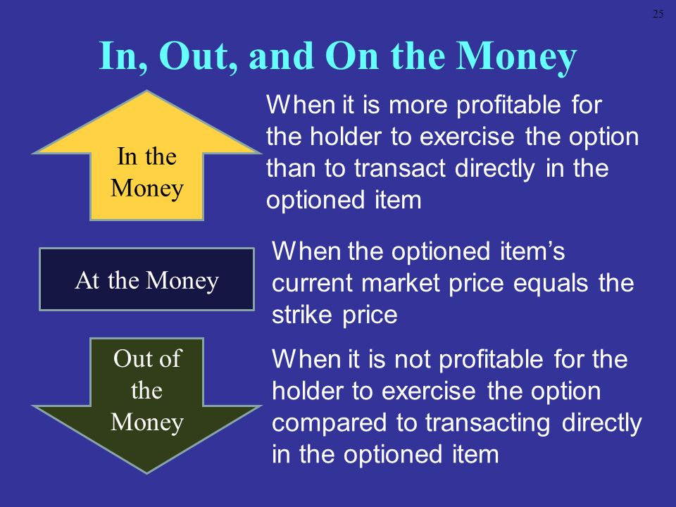 25 In, Out, and On the Money. When it is more profitable for the holder to exercise the option than to transact directly in the optioned item.