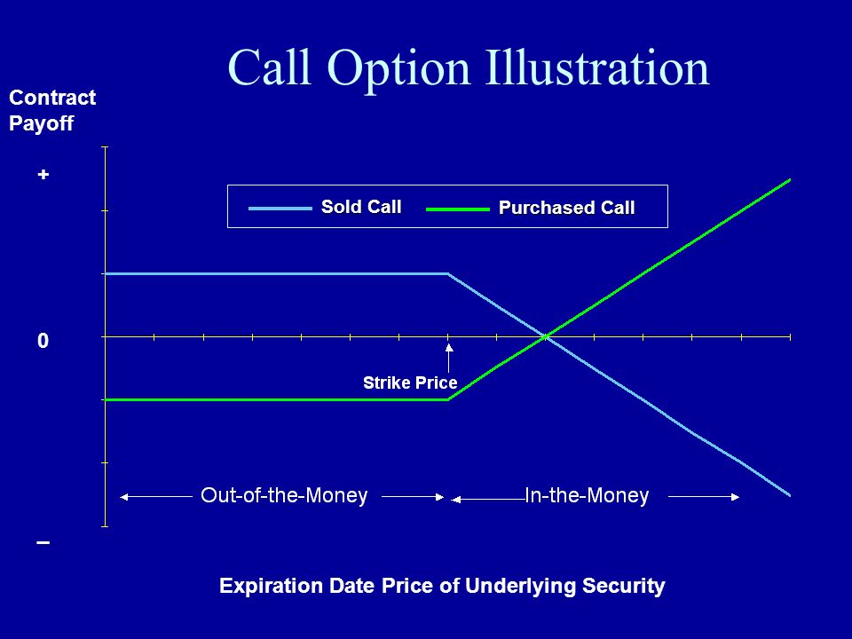 Call Option Illustration
