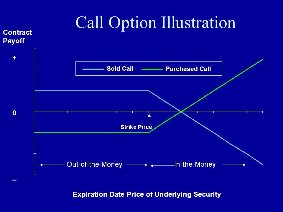 Call Option Illustration
