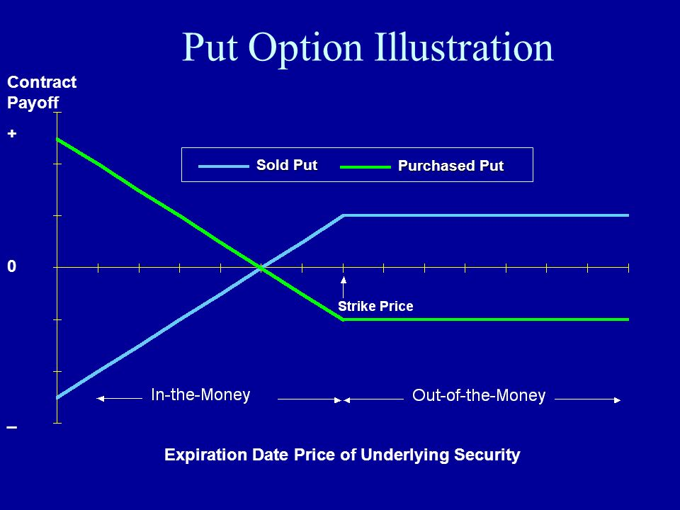 Put Option Illustration
