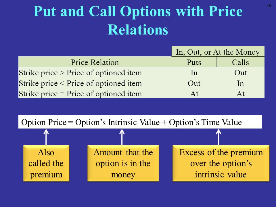 Put and Call Options with Price Relations