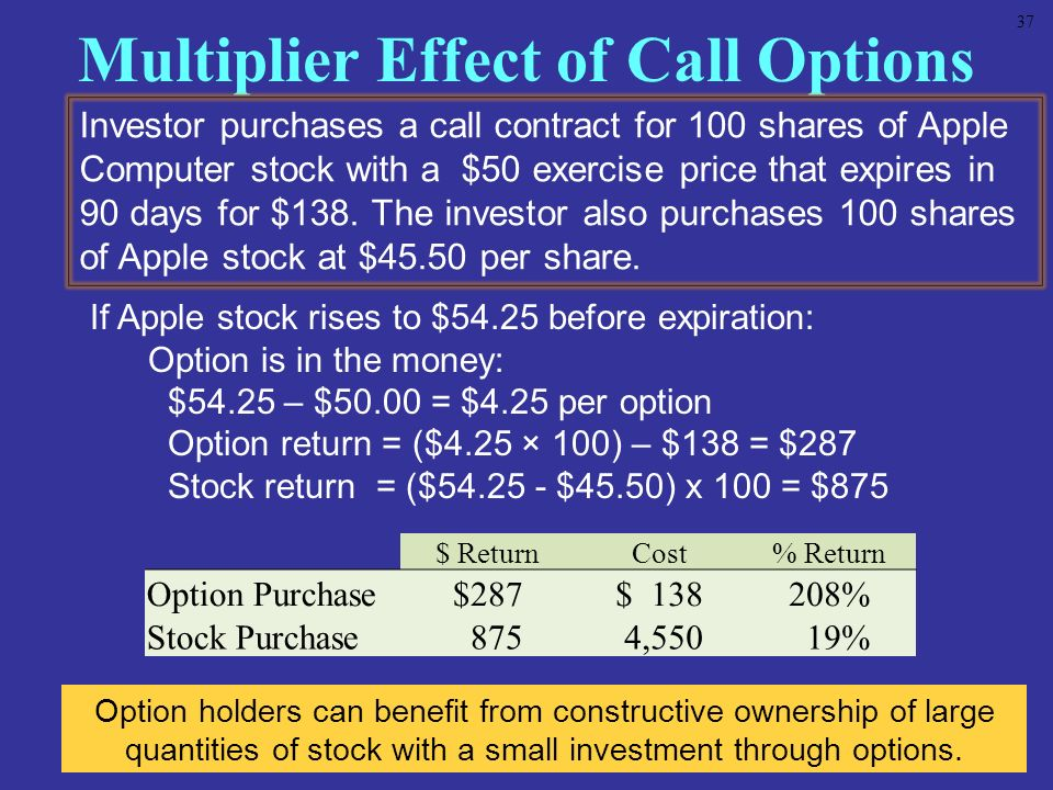 Multiplier Effect of Call Options