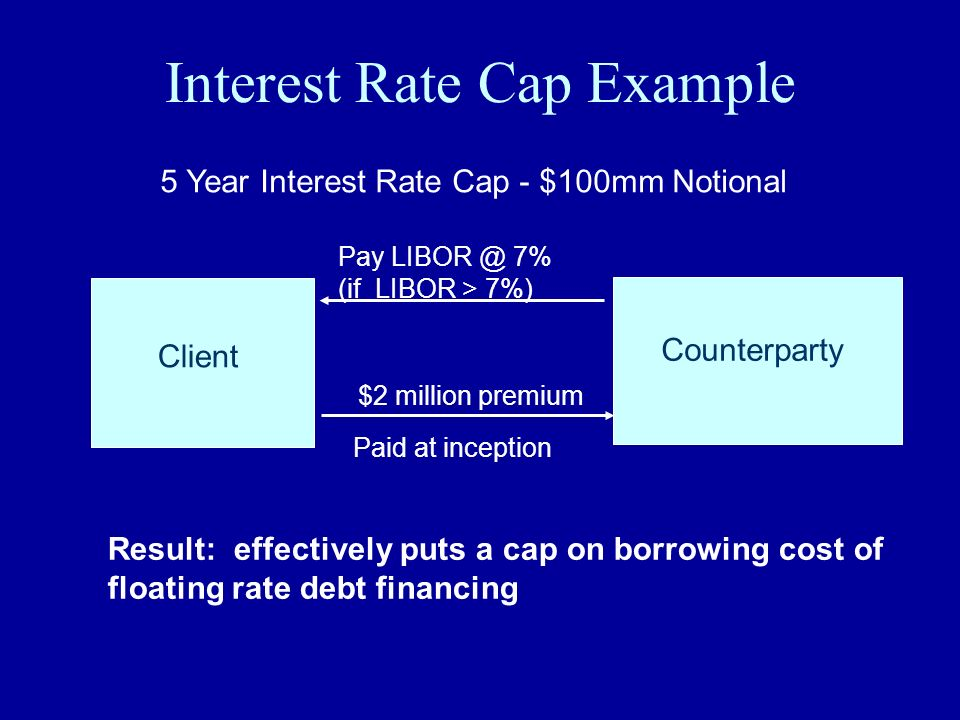 Interest Rate Cap Example