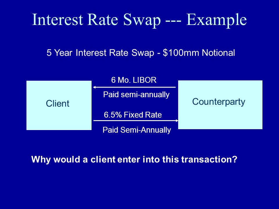 Interest Rate Swap --- Example