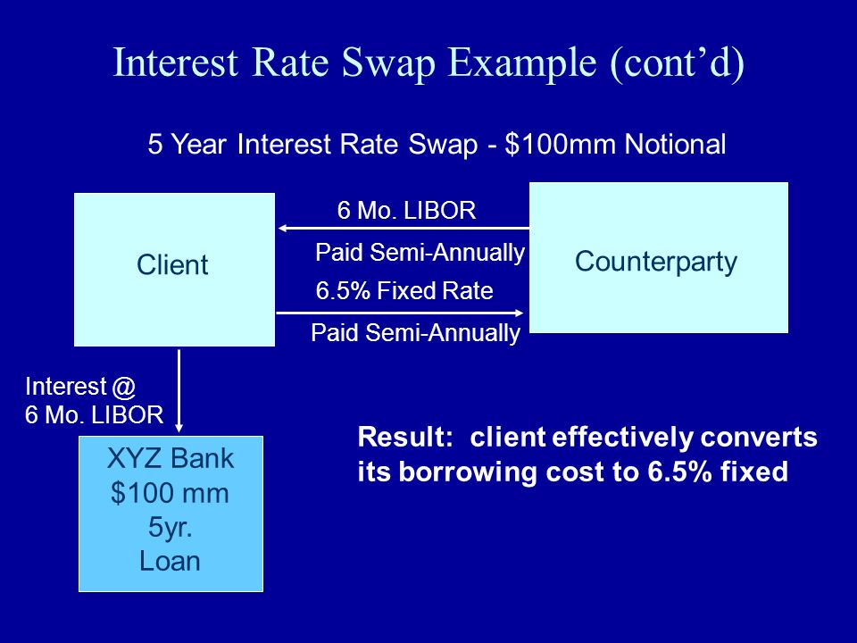 Interest Rate Swap Example (cont'd)