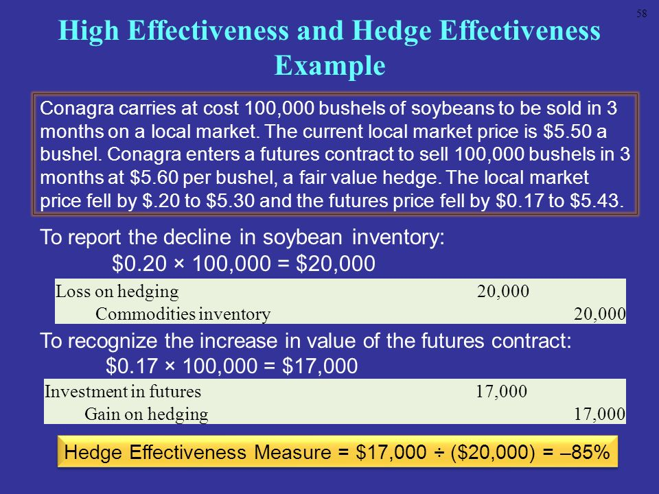 High Effectiveness and Hedge Effectiveness Example