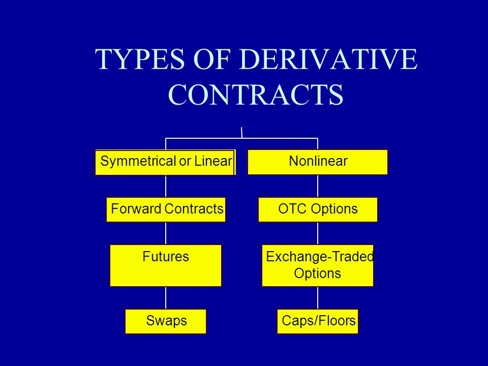 TYPES OF DERIVATIVE CONTRACTS