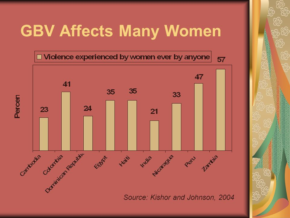 GBV Affects Many Women Source: Kishor and Johnson, 2004