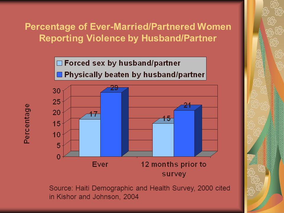 Percentage of Ever-Married/Partnered Women Reporting Violence by Husband/Partner
