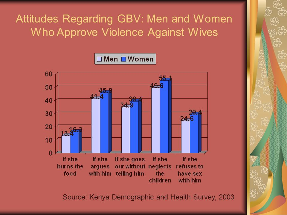 Attitudes Regarding GBV: Men and Women Who Approve Violence Against Wives