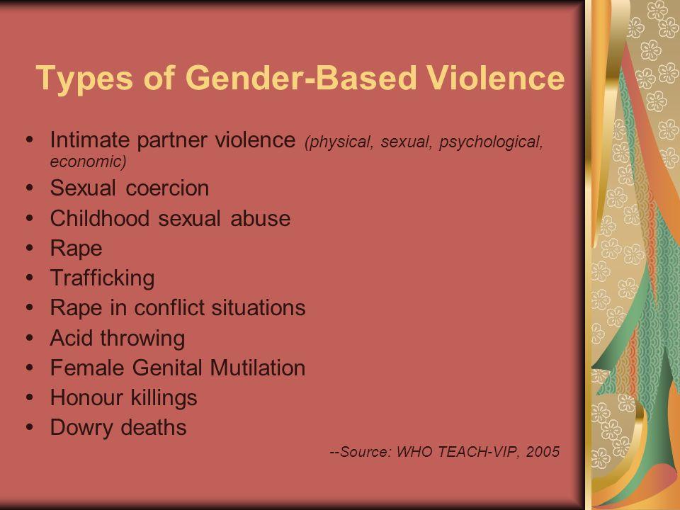Types of Gender-Based Violence