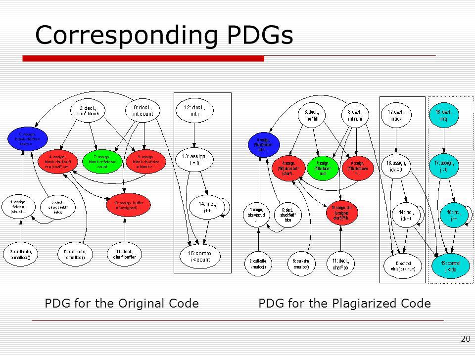 Corresponding PDGs PDG for the Original Code