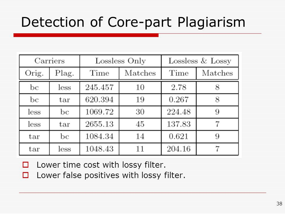 Detection of Core-part Plagiarism