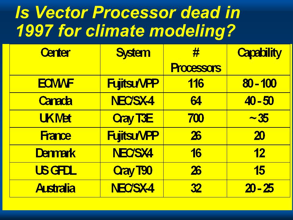 Is Vector Processor dead in 1997 for climate modeling