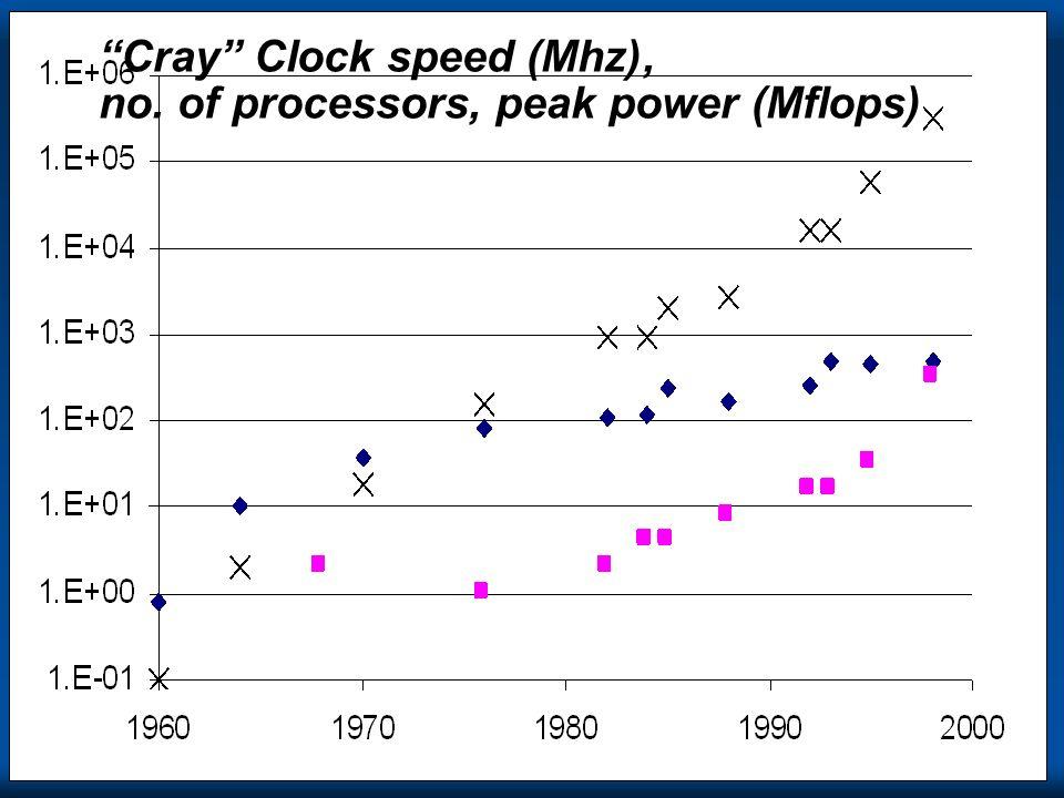 Cray Clock speed (Mhz), no. of processors, peak power (Mflops)