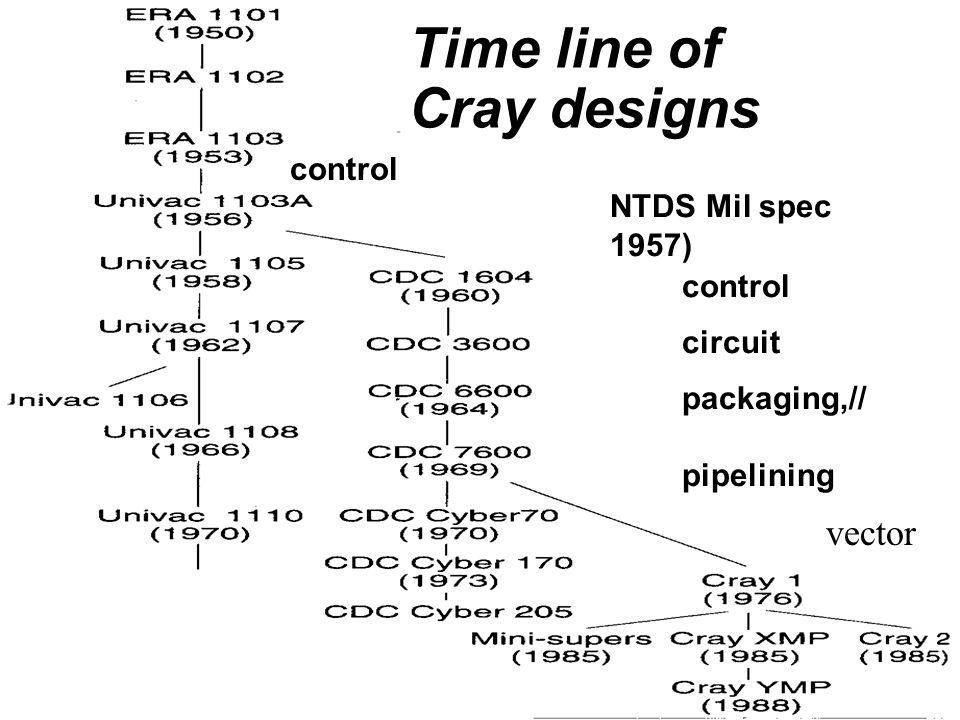 Time line of Cray designs