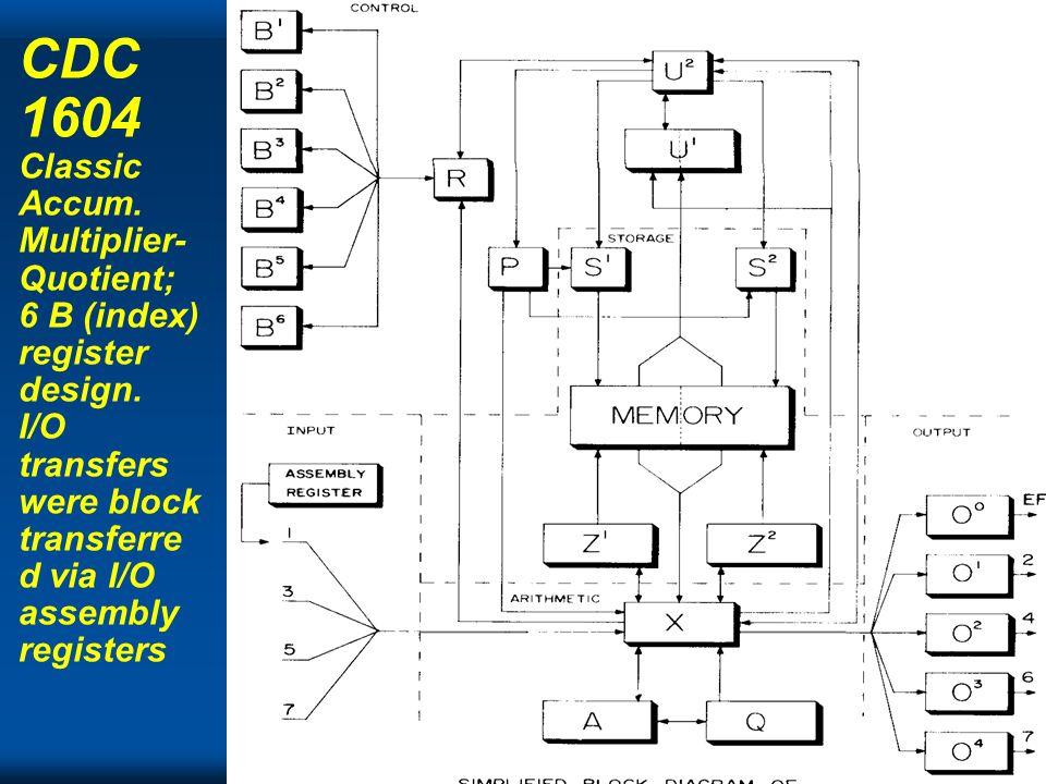 CDC 1604 Classic Accum. Multiplier-Quotient; 6 B (index) register design. I/O transfers were block transferred via I/O assembly registers