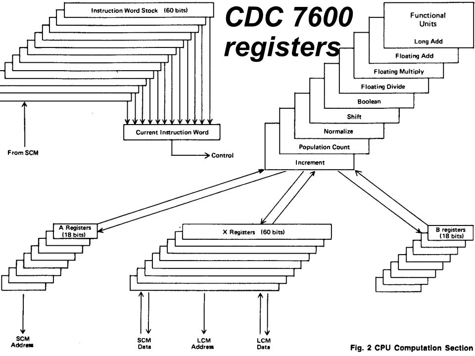CDC 7600 registers