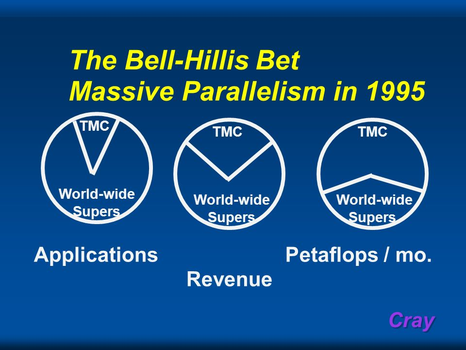 The Bell-Hillis Bet Massive Parallelism in 1995