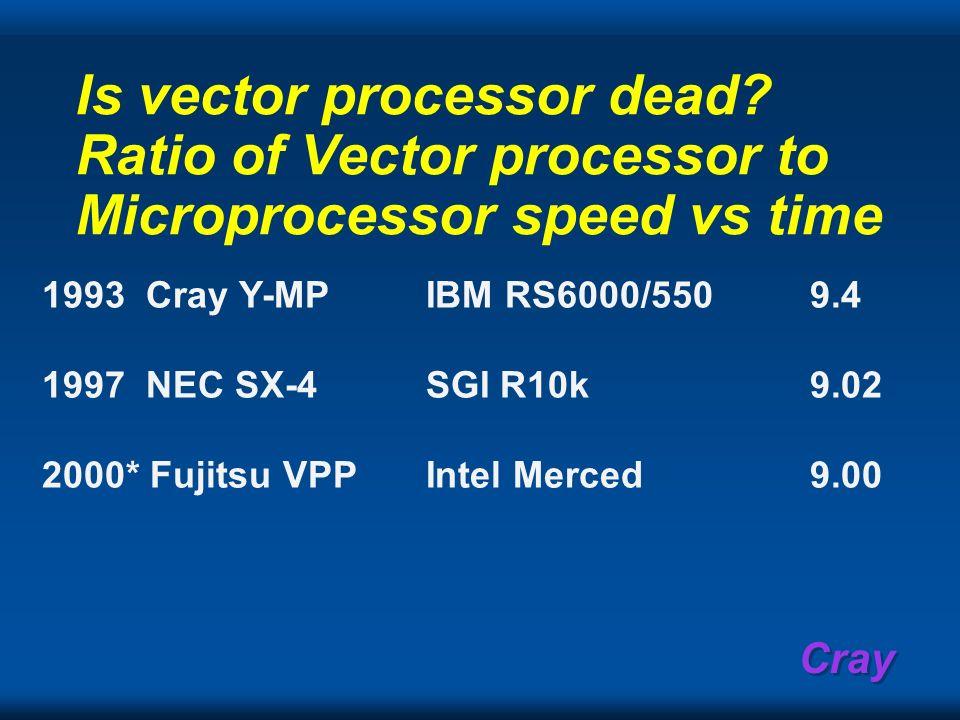 Is vector processor dead