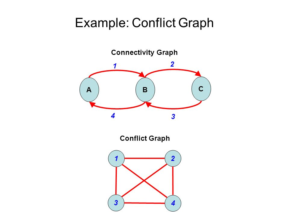 Example: Conflict Graph