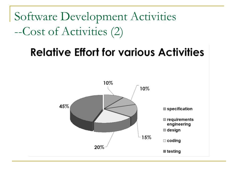 Software Development Activities and Purposes?