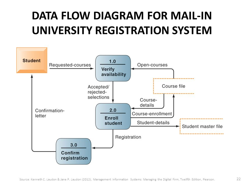 alumni information system dfd An information system (is) is an organized system for the collection, organization, storage and communication of informationmore specifically, it is the study of complementary networks that people and organizations use to collect, filter, process, create and distribute data.