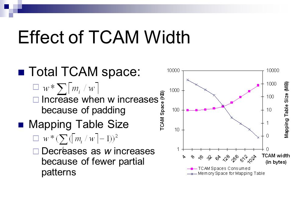 Effect of TCAM Width Total TCAM space: Mapping Table Size