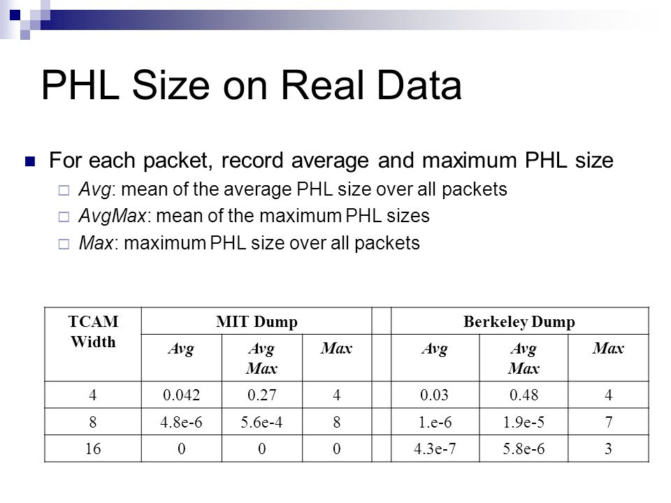 PHL Size on Real Data For each packet, record average and maximum PHL size. Avg: mean of the average PHL size over all packets.