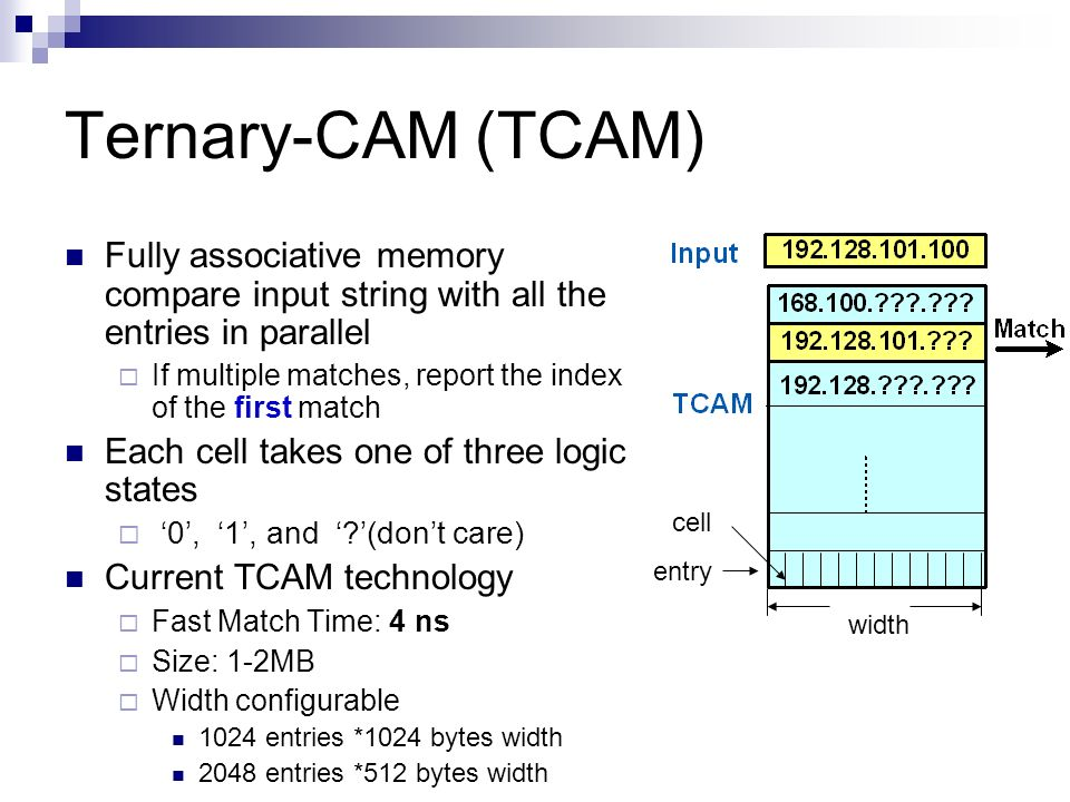 Ternary-CAM (TCAM) Fully associative memory compare input string with all the entries in parallel.