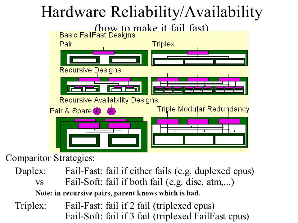 Hardware Reliability/Availability (how to make it fail fast)