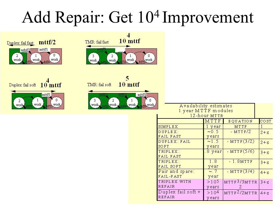 Add Repair: Get 104 Improvement