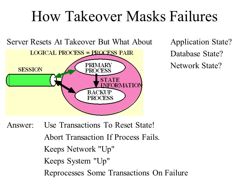 How Takeover Masks Failures