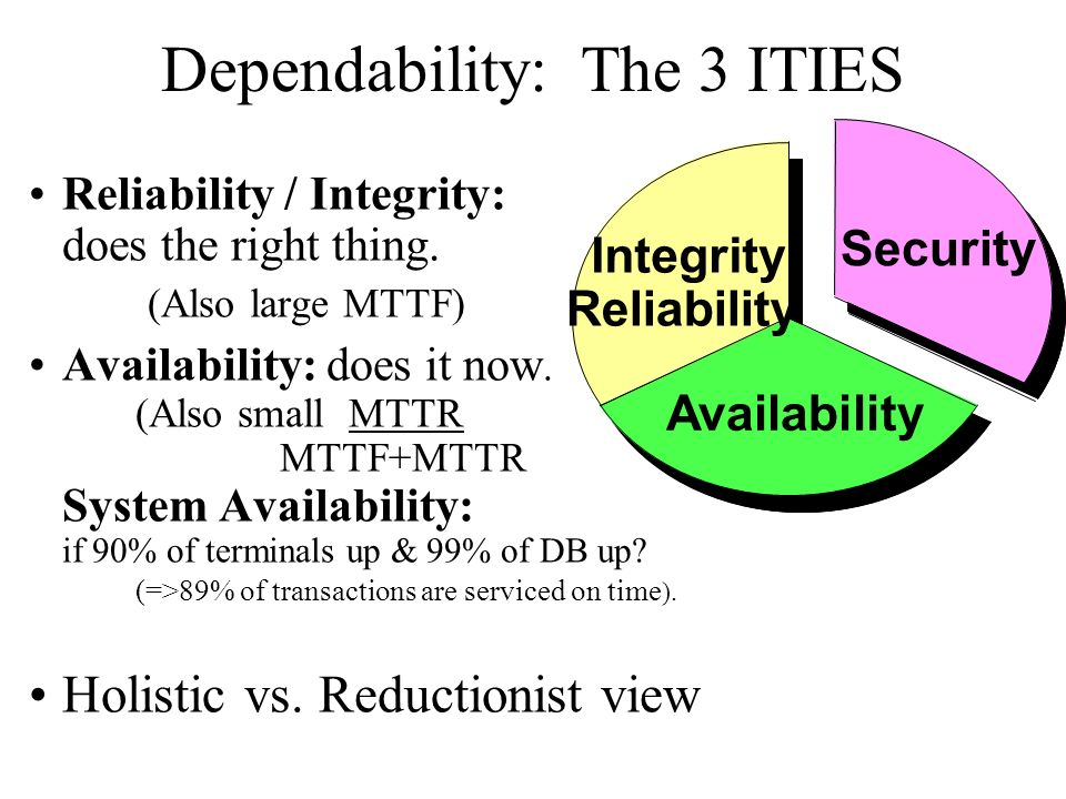 Dependability: The 3 ITIES