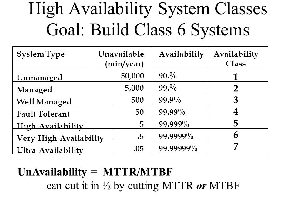 High Availability System Classes Goal: Build Class 6 Systems