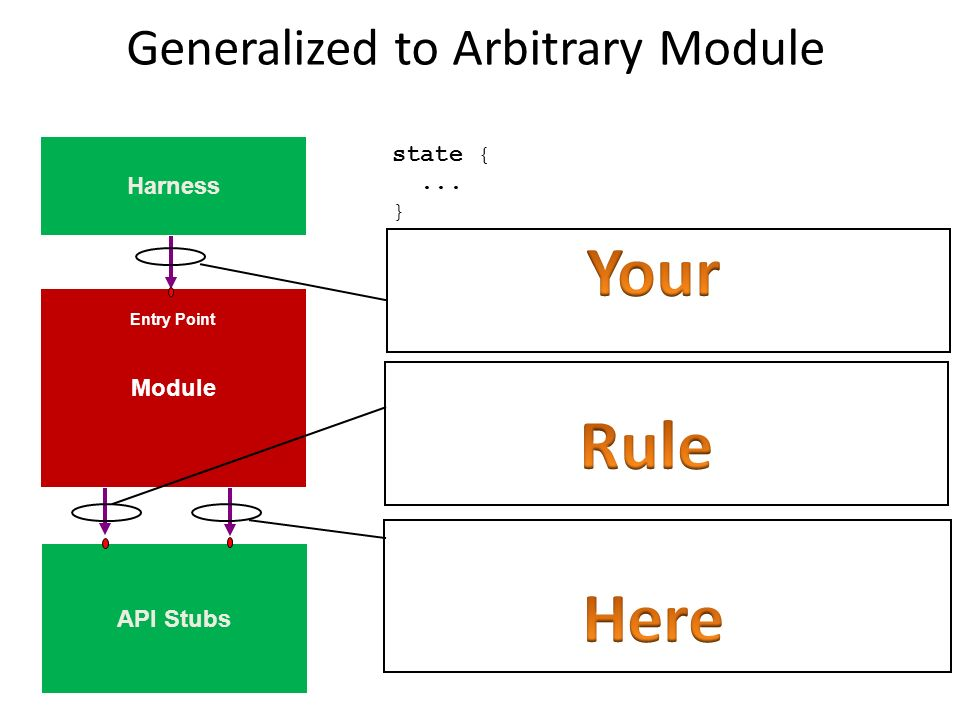 Generalized to Arbitrary Module