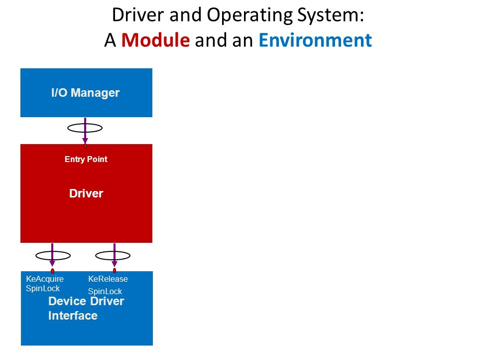 Driver and Operating System: A Module and an Environment