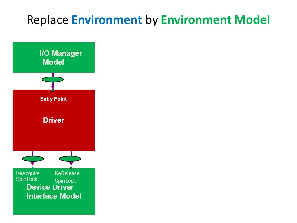 Replace Environment by Environment Model