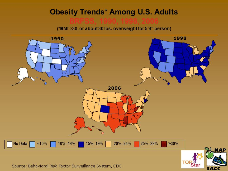 SUPERSIZING Our Children ppt download