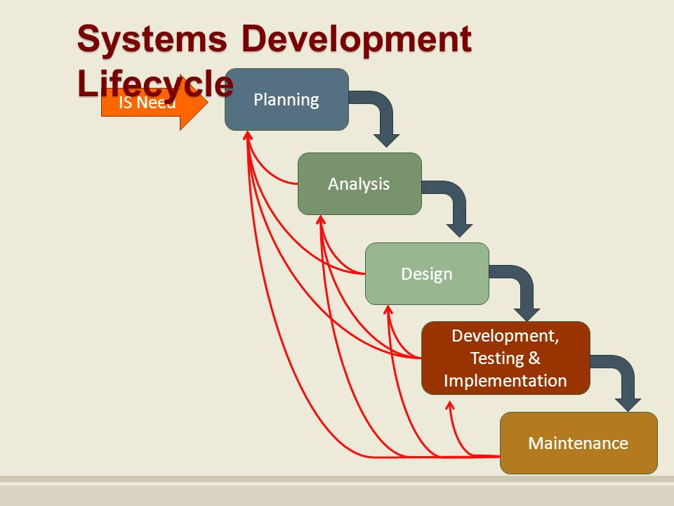 list and describe the phases of the systems development life cycle Systems development life cycle checklists the system development life cycle (sdlc) process applies to information system  phases of any system development effort.