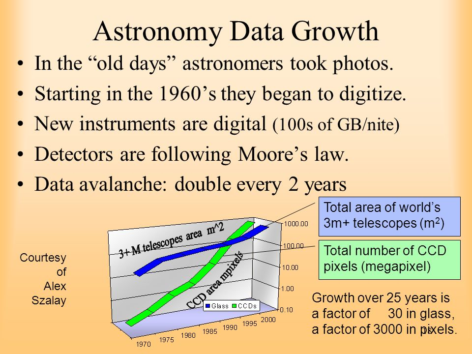 Astronomy Data Growth In the old days astronomers took photos.