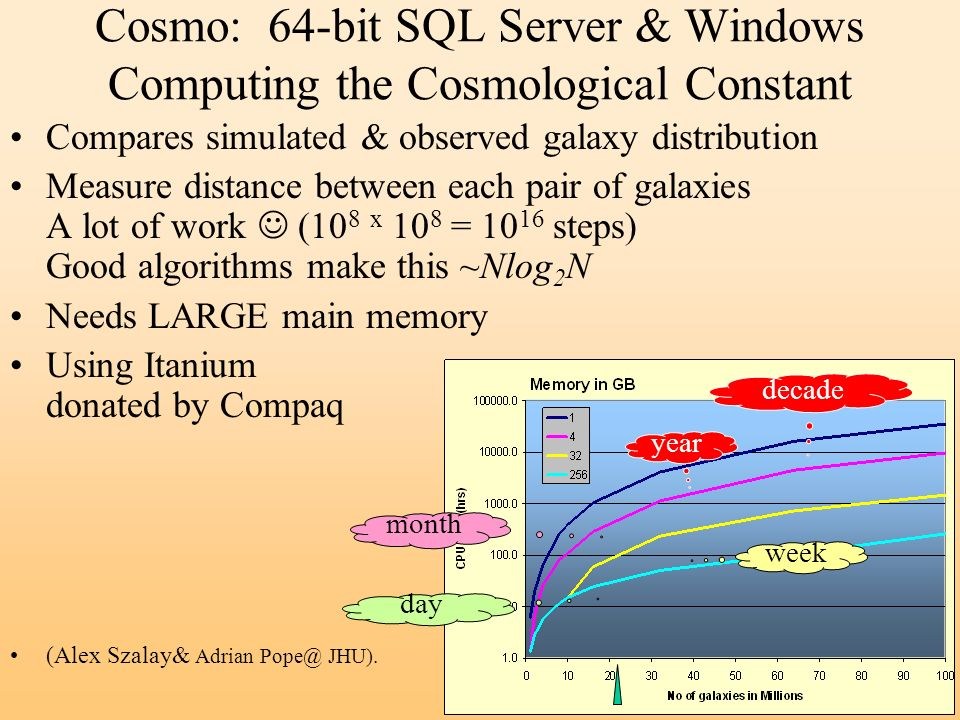 Cosmo: 64-bit SQL Server & Windows Computing the Cosmological Constant