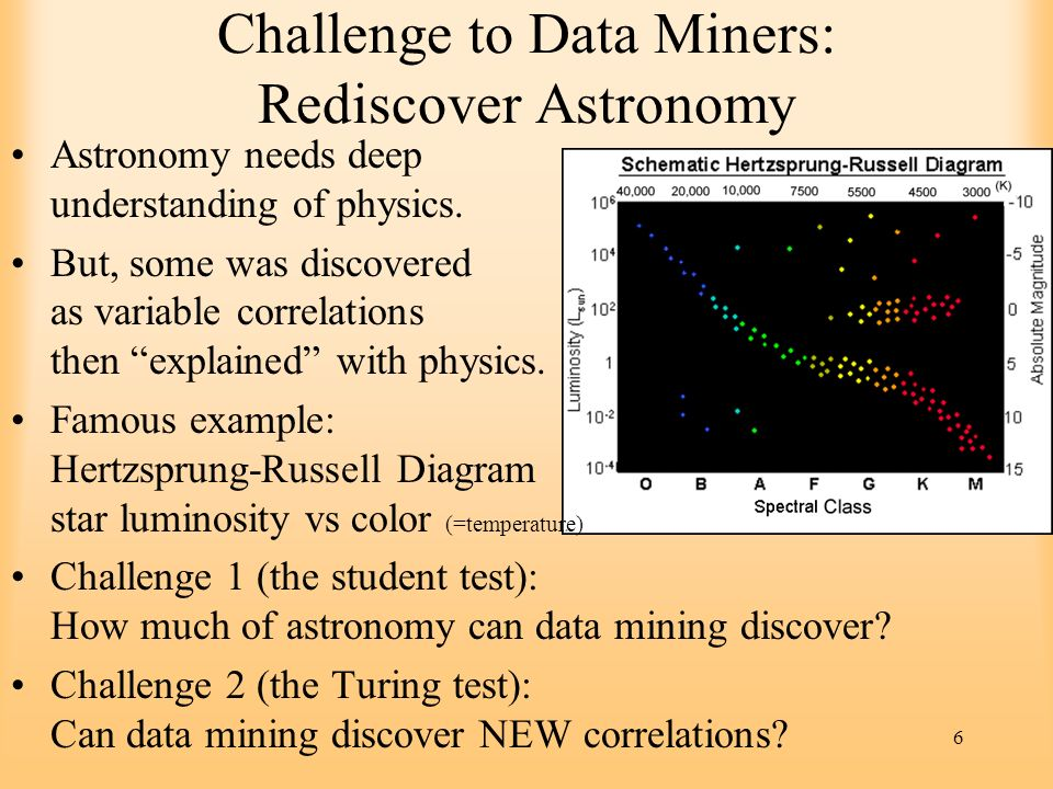 Challenge to Data Miners: Rediscover Astronomy