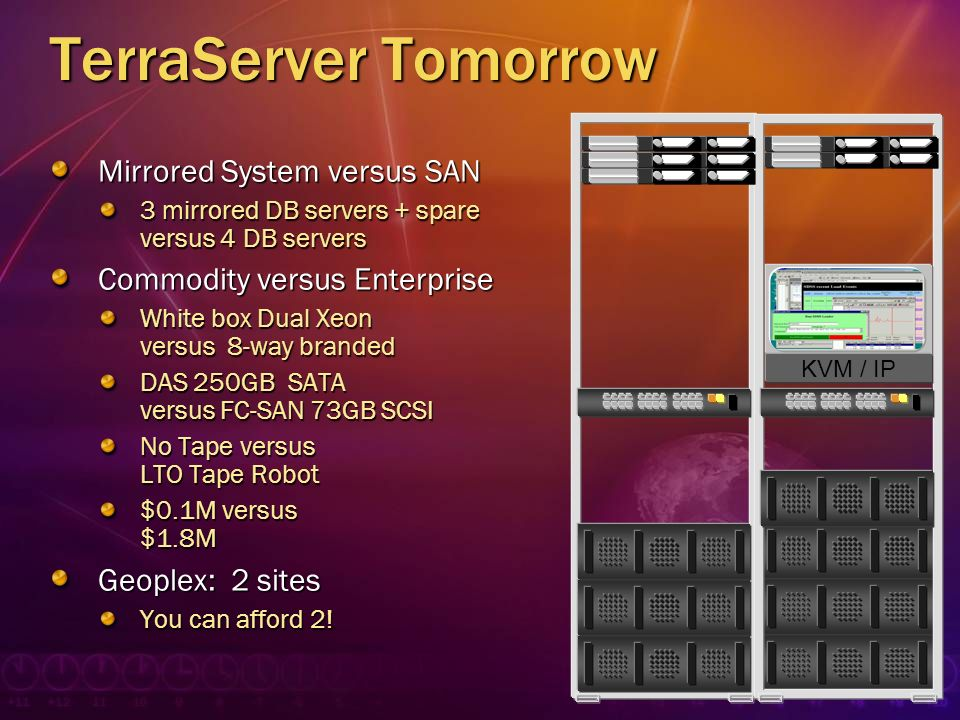 TerraServer Tomorrow Mirrored System versus SAN