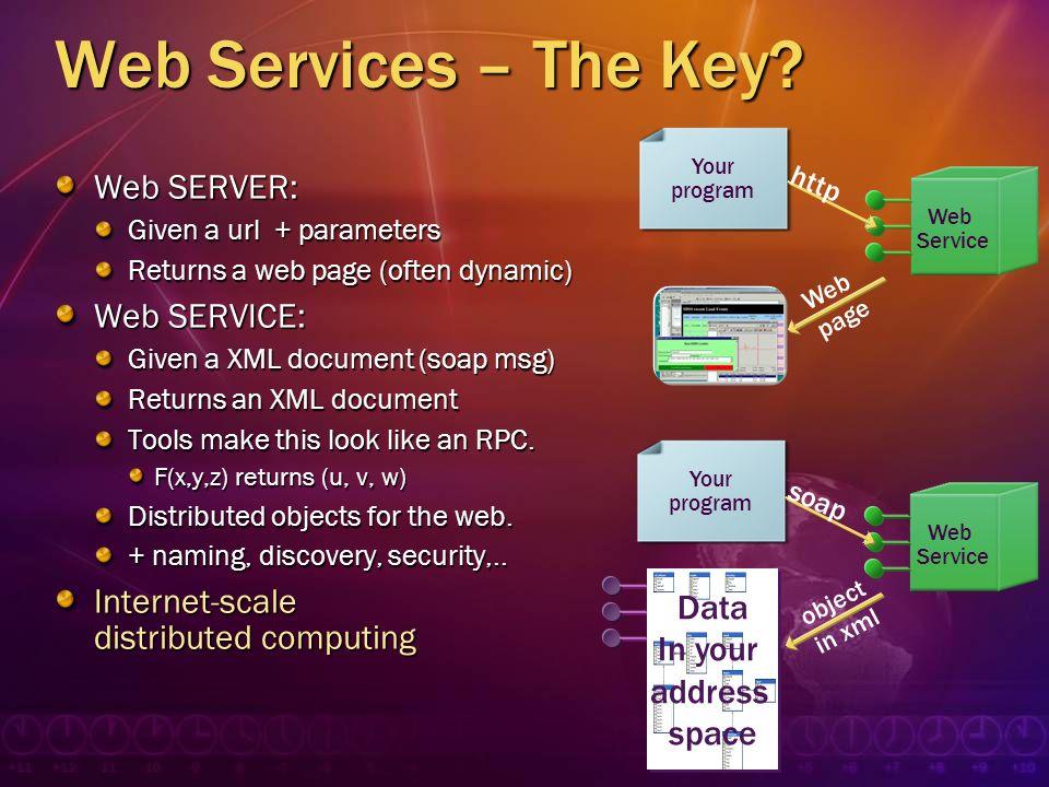 Web Services – The Key Web SERVER: Web SERVICE:
