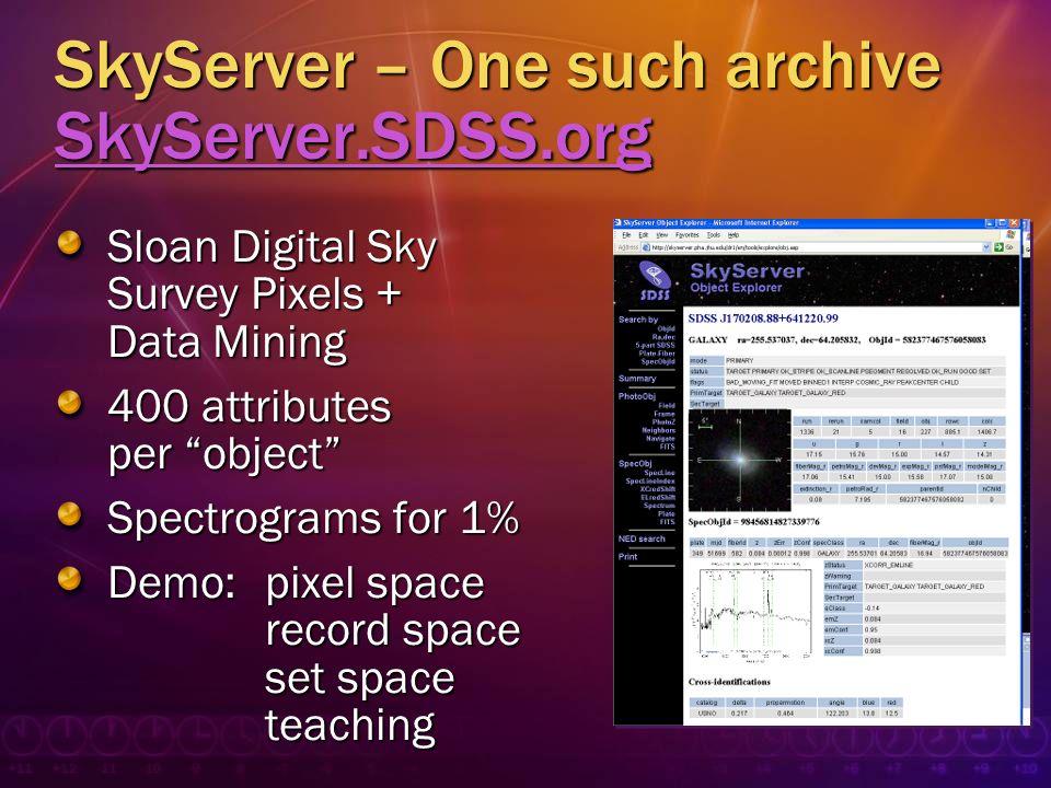 SkyServer – One such archive SkyServer.SDSS.org