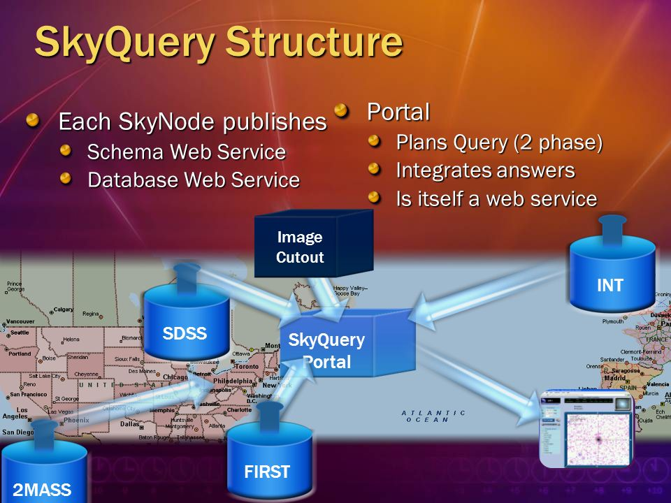 SkyQuery Structure Portal Each SkyNode publishes Plans Query (2 phase)